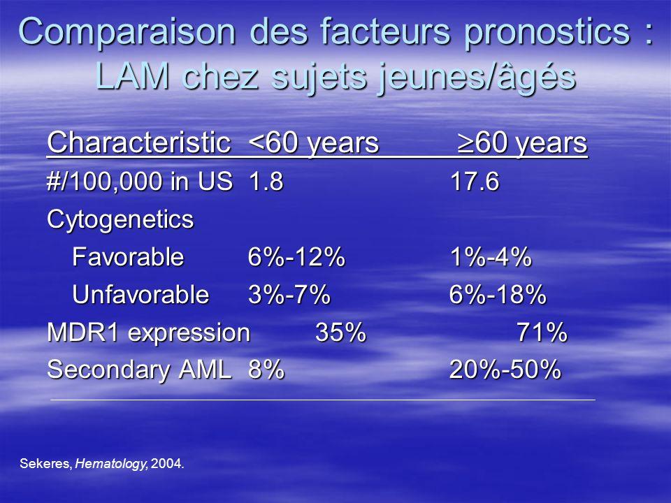 Comparaison des facteurs pronostics : LAM chez sujets jeunes/âgés