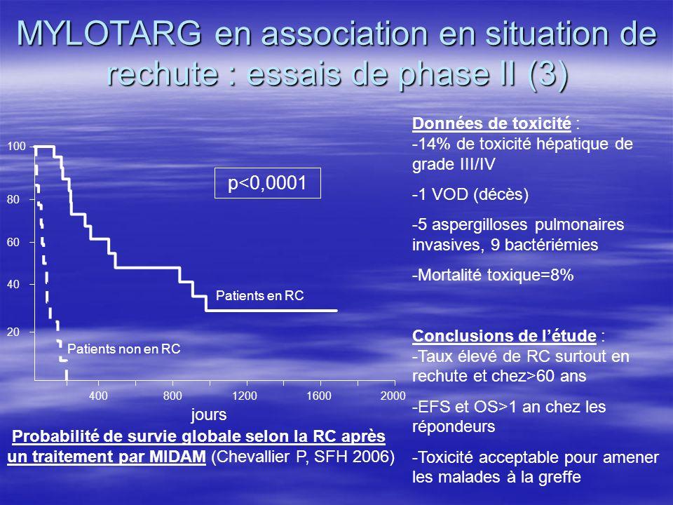 MYLOTARG en association en situation de rechute : essais de phase II (3)