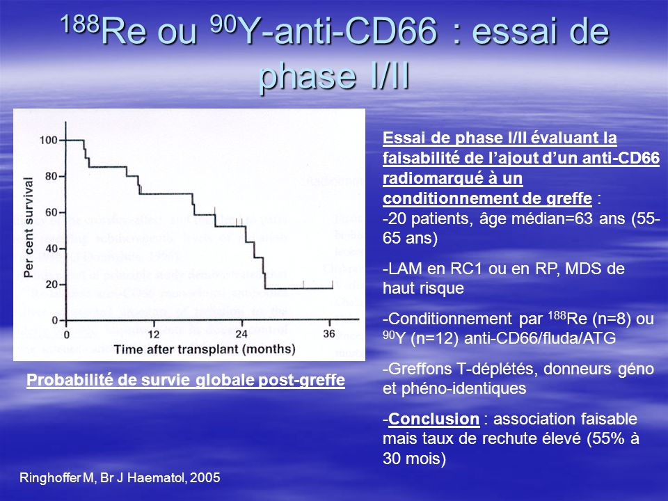 188Re ou 90Y-anti-CD66 : essai de phase I/II