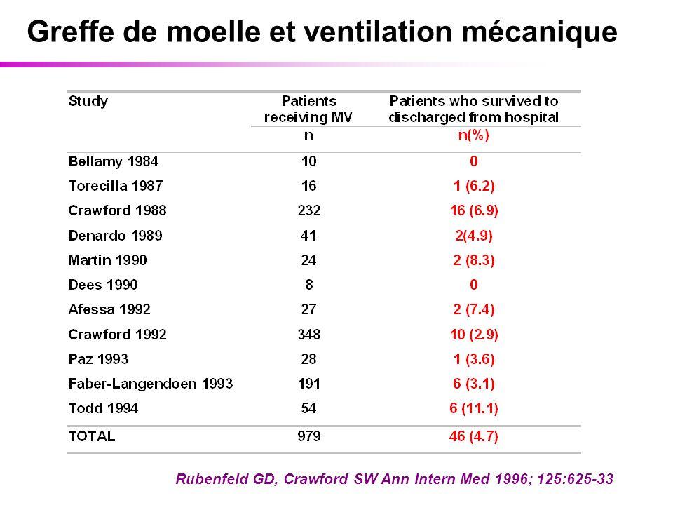 Greffe de moelle et ventilation mécanique