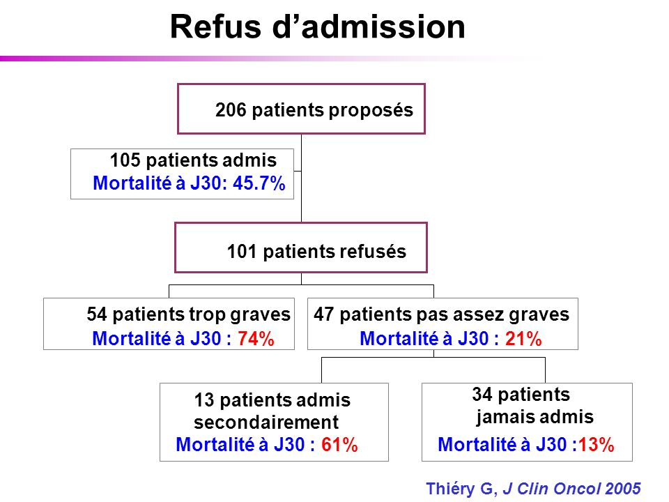 Refus d'admission 206 patients proposés 105 patients admis