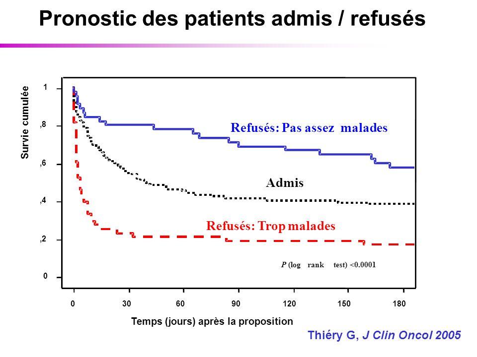 Pronostic des patients admis / refusés