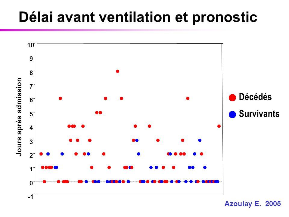 Délai avant ventilation et pronostic