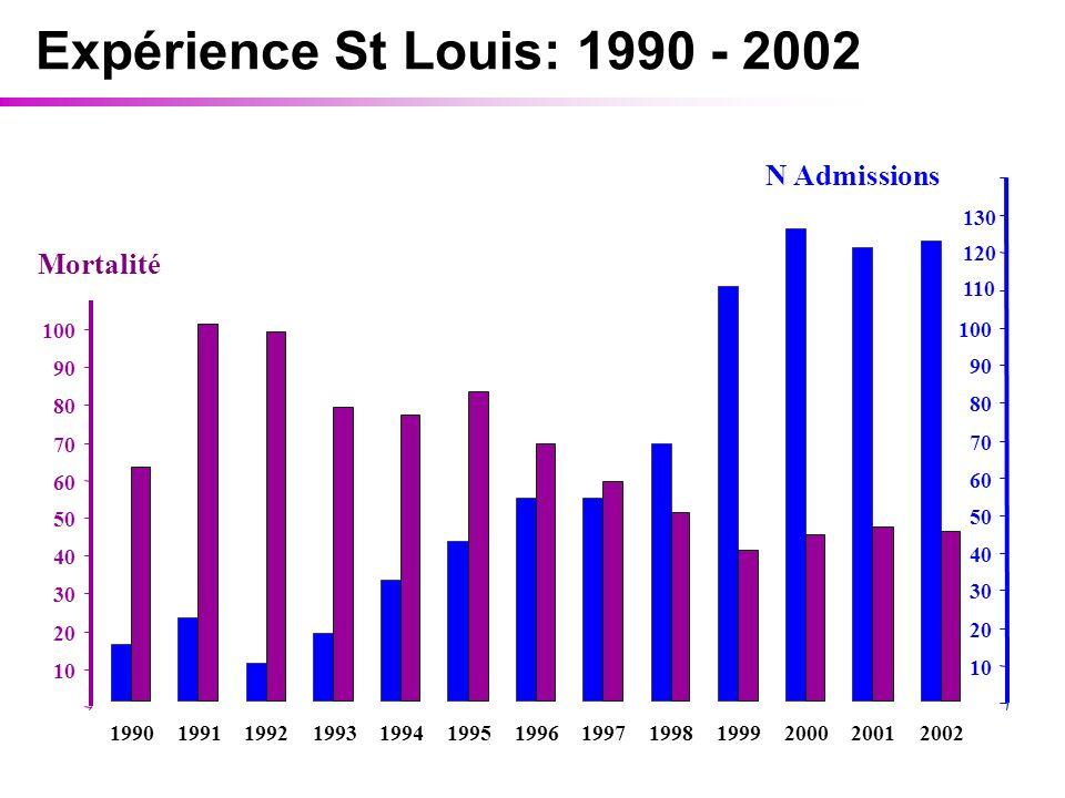Expérience St Louis: 1990 - 2002 N Admissions Mortalité 10 20 30 40 50