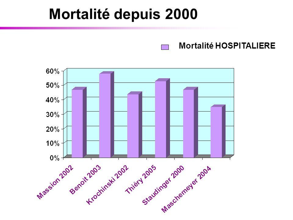 Mortalité depuis 2000 Mortalité HOSPITALIERE