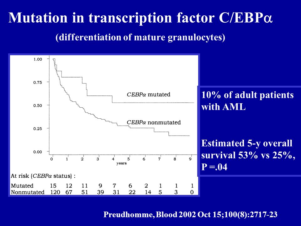 Mutation in transcription factor C/EBPa (differentiation of mature granulocytes)