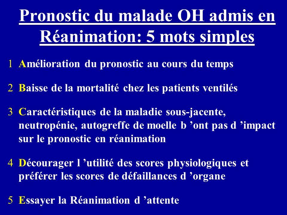 Pronostic du malade OH admis en Réanimation: 5 mots simples