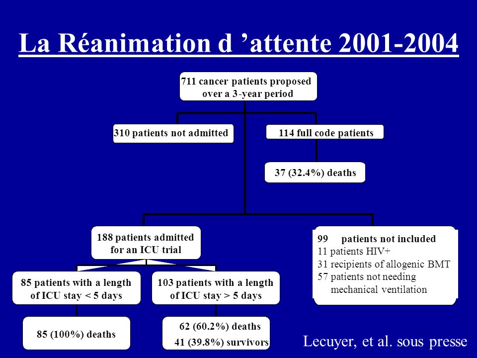 La Réanimation d 'attente 2001-2004