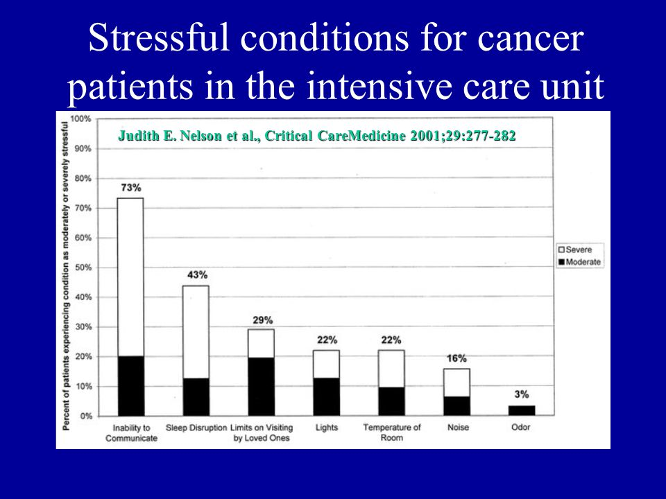 Stressful conditions for cancer patients in the intensive care unit