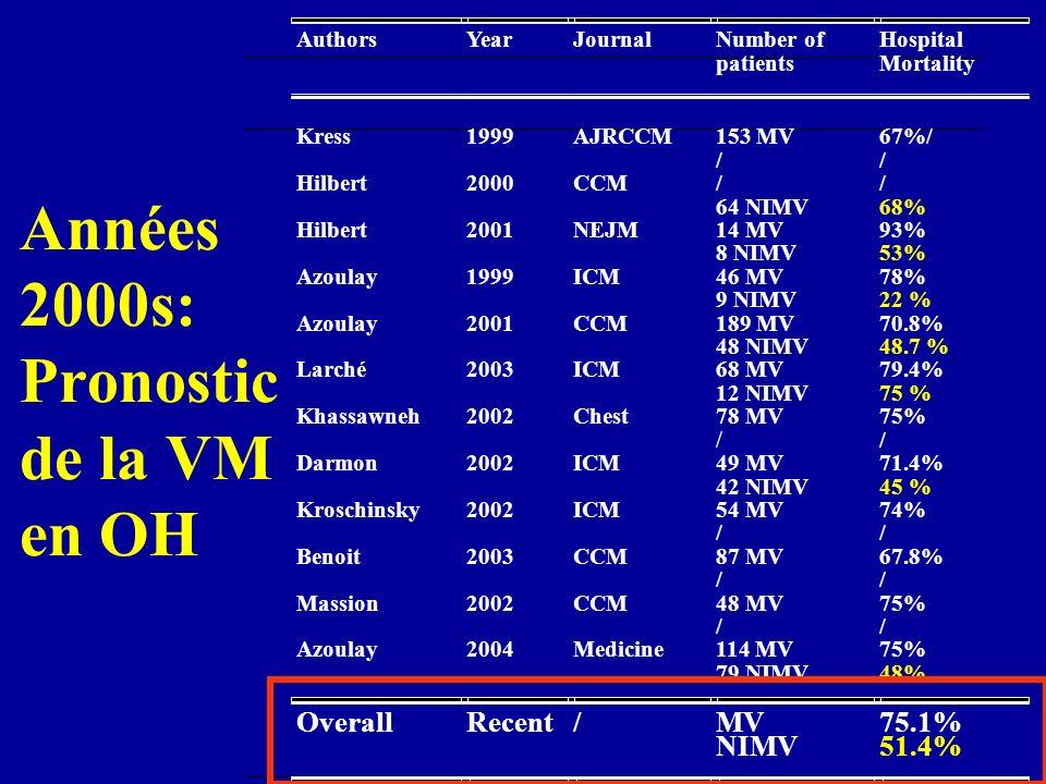 Années 2000s: Pronostic de la VM en OH