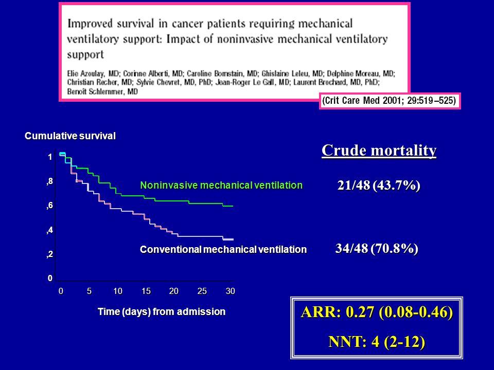 Crude mortality ARR: 0.27 (0.08-0.46) NNT: 4 (2-12)