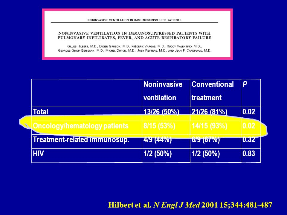 Noninvasive ventilation. Conventional. treatment. P. Total. 13/26 (50%) 21/26 (81%) 0.02. Oncology/hematology patients.