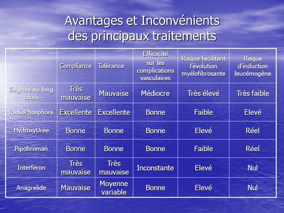Avantages et Inconvénients des principaux traitements