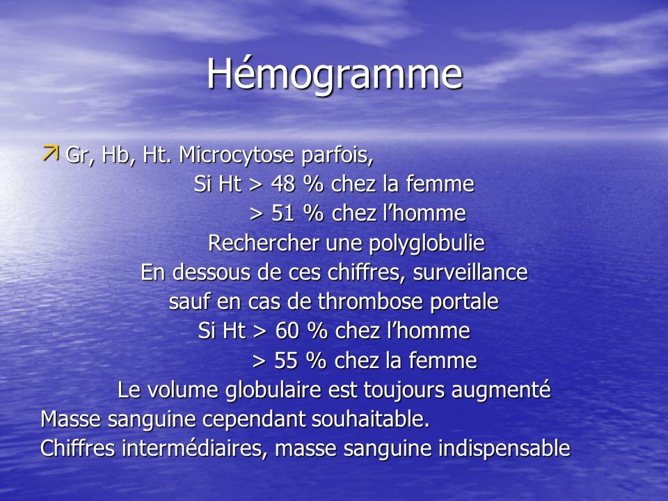 Hémogramme Gr, Hb, Ht. Microcytose parfois,