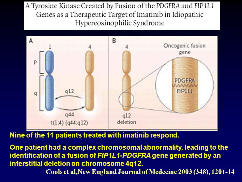 Nine of the 11 patients treated with imatinib respond.