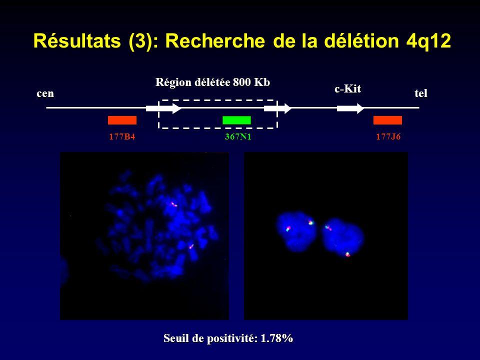 Résultats (3): Recherche de la délétion 4q12