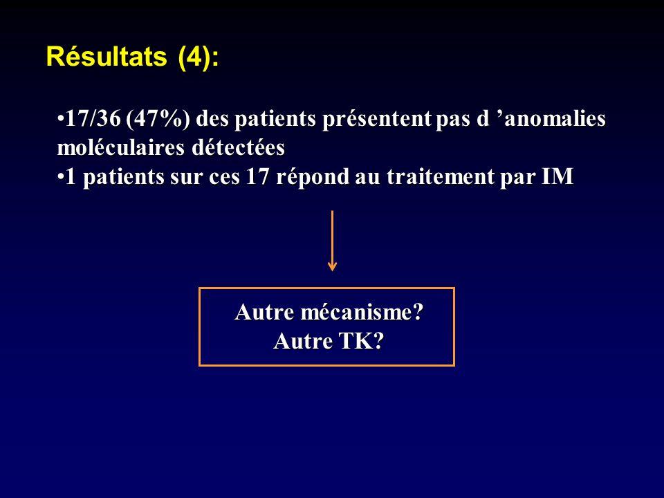 Résultats (4):17/36 (47%) des patients présentent pas d 'anomalies moléculaires détectées. 1 patients sur ces 17 répond au traitement par IM.