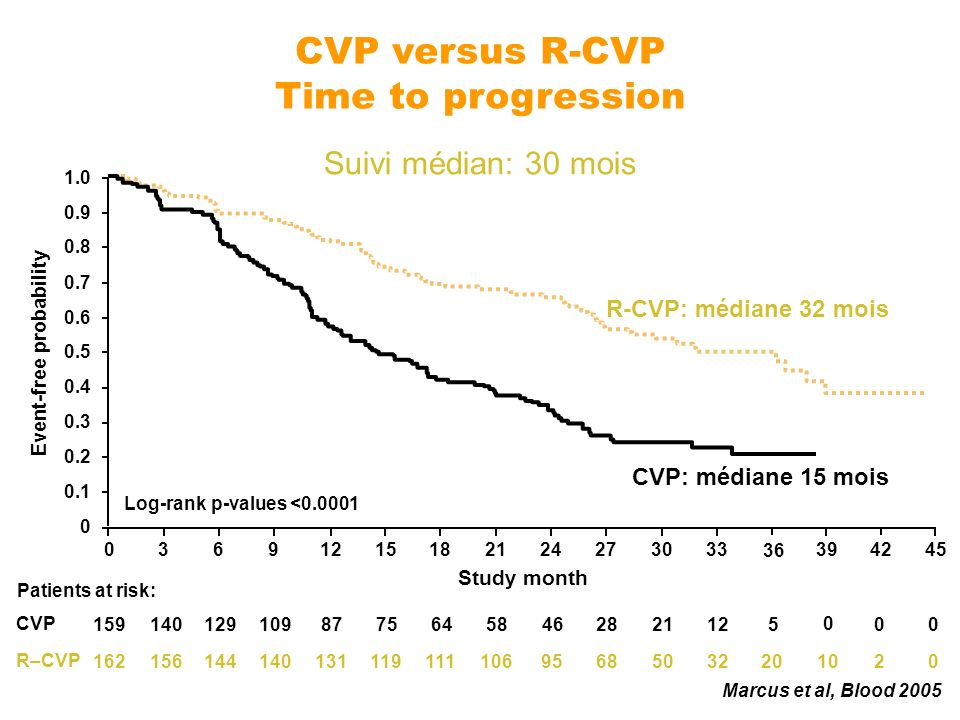 CVP versus R-CVP Time to progression