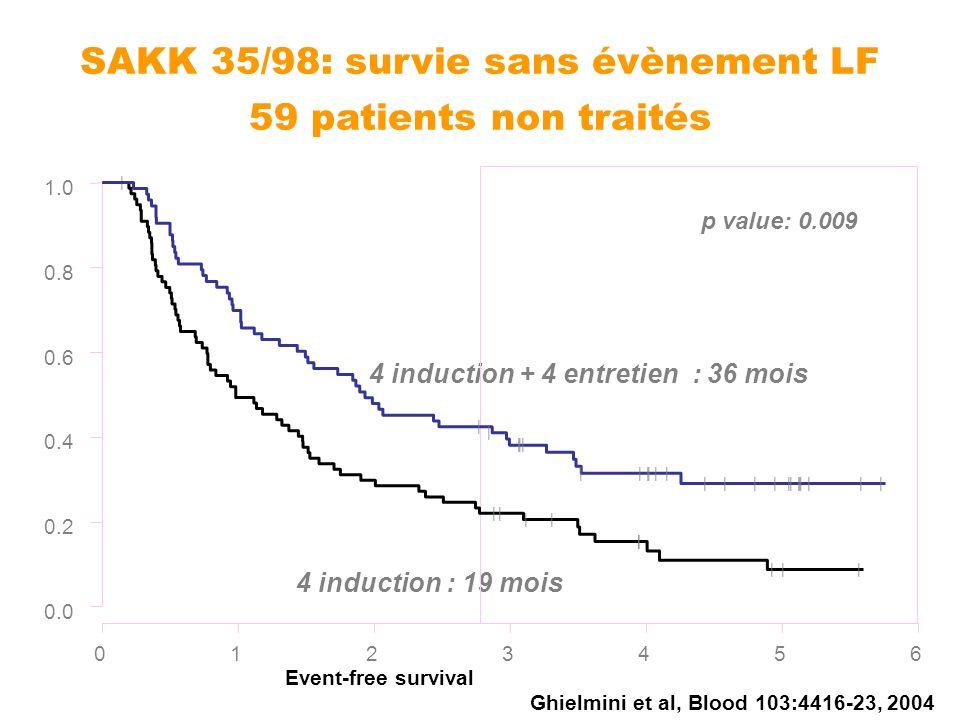 SAKK 35/98: survie sans évènement LF