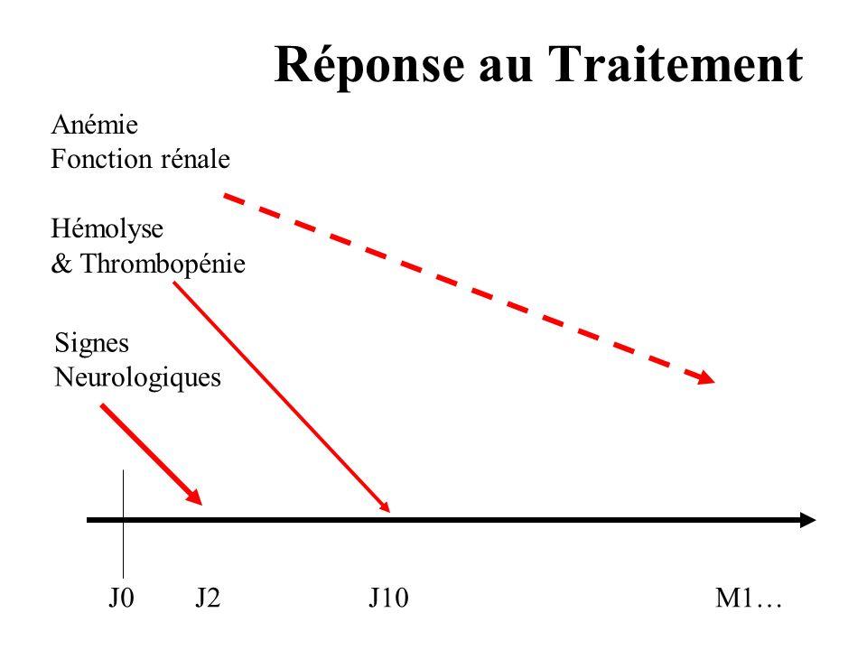 Réponse au Traitement Anémie Fonction rénale Hémolyse & Thrombopénie