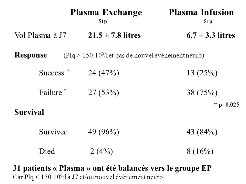 Plasma Exchange Plasma Infusion