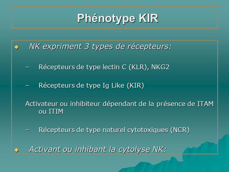 Phénotype KIR NK expriment 3 types de récepteurs: