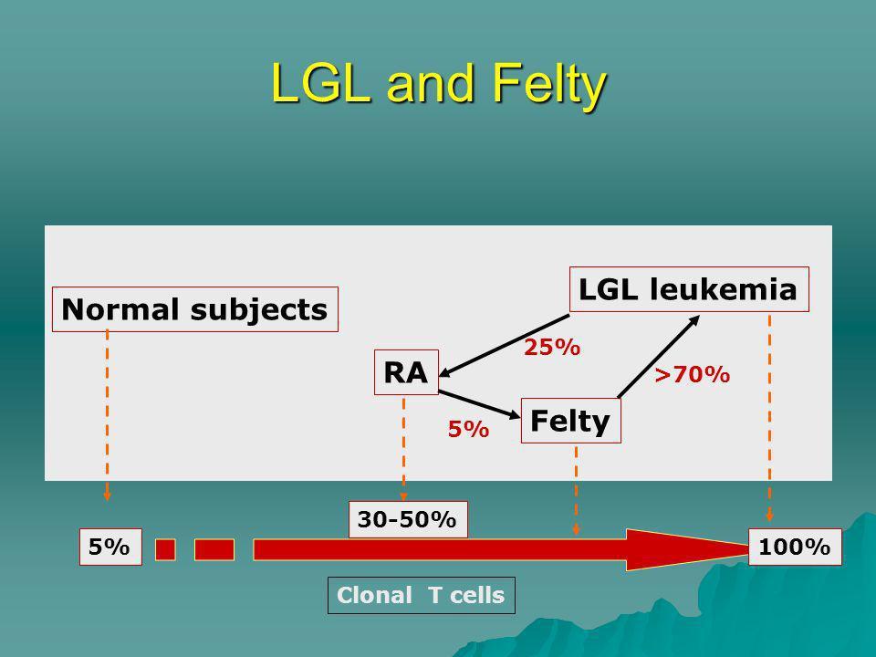 LGL and Felty LGL leukemia Normal subjects RA Felty 25% >70% 5%