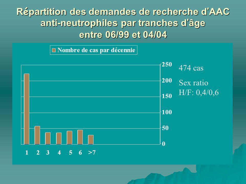 Répartition des demandes de recherche d'AAC anti-neutrophiles par tranches d'âge entre 06/99 et 04/04
