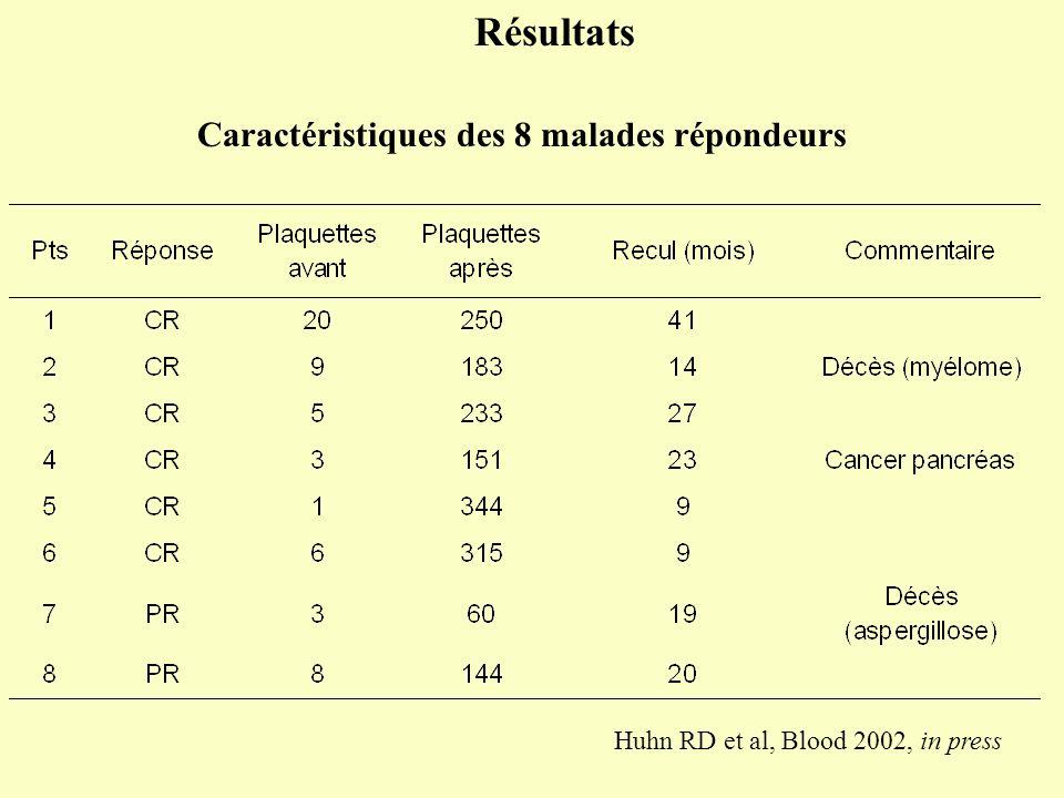 Résultats Caractéristiques des 8 malades répondeurs
