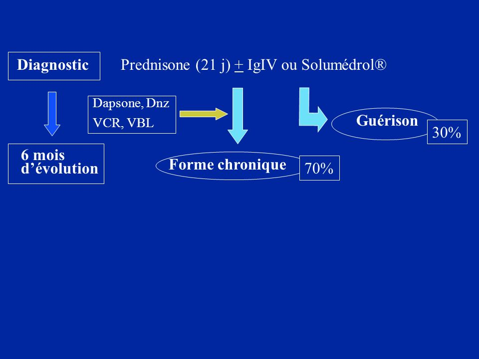 Prednisone (21 j) + IgIV ou Solumédrol®