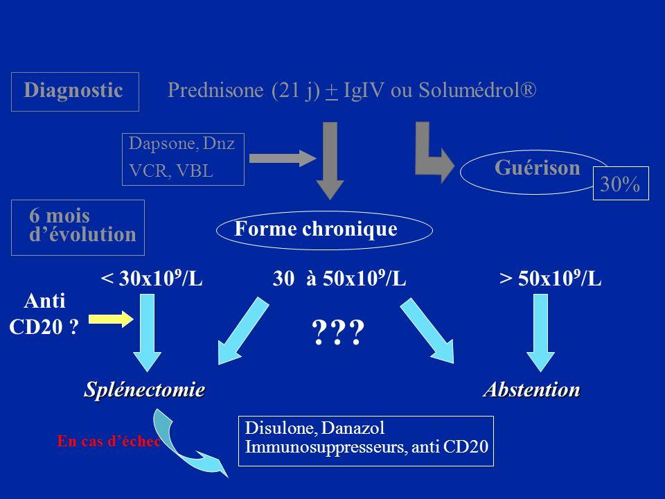 Diagnostic Prednisone (21 j) + IgIV ou Solumédrol® Guérison 30%