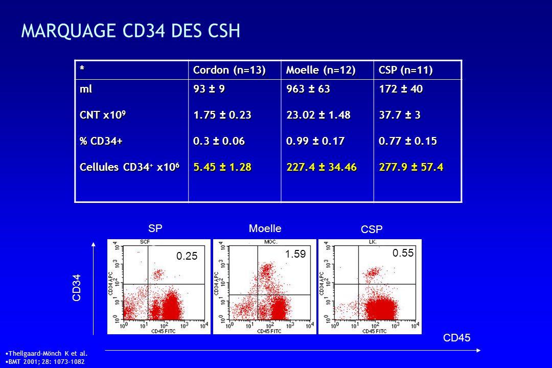 MARQUAGE CD34 DES CSH * Cordon (n=13) Moelle (n=12) CSP (n=11) ml