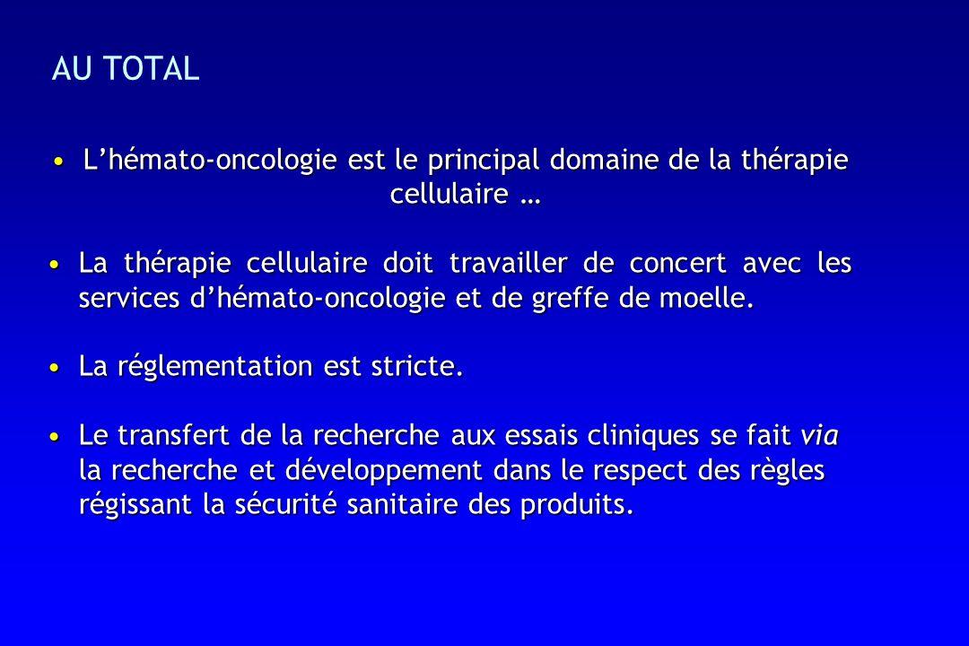 AU TOTAL L'hémato-oncologie est le principal domaine de la thérapie cellulaire …