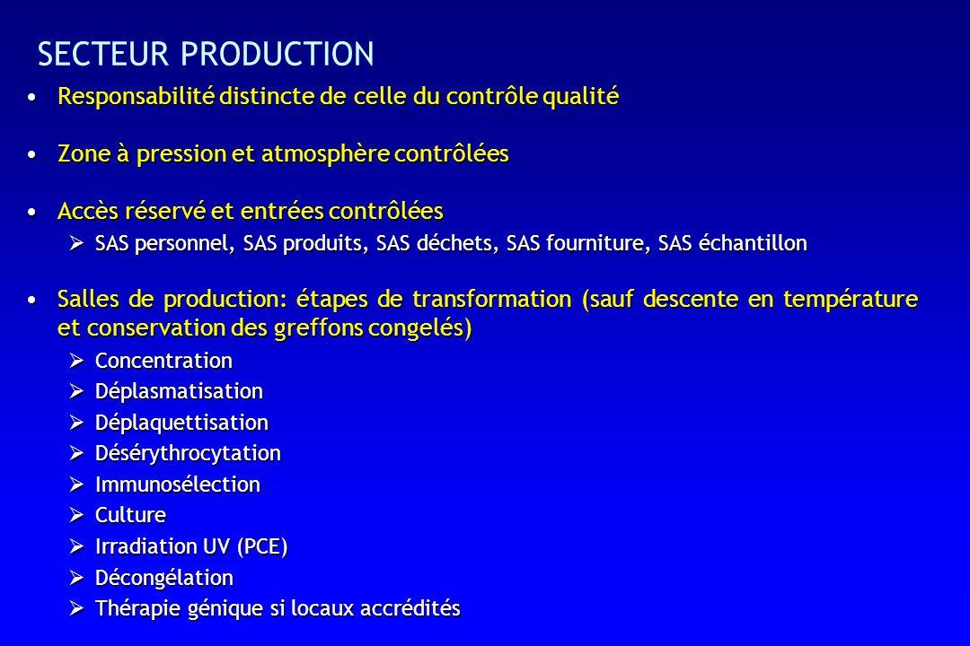 SECTEUR PRODUCTION Responsabilité distincte de celle du contrôle qualité. Zone à pression et atmosphère contrôlées.