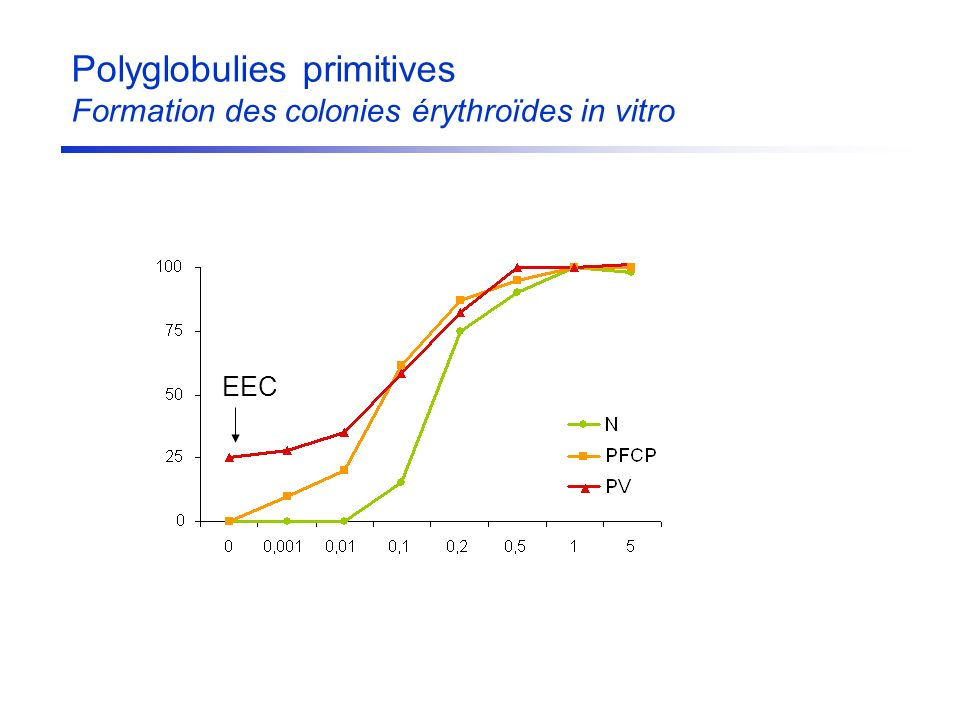 Polyglobulies primitives Formation des colonies érythroïdes in vitro