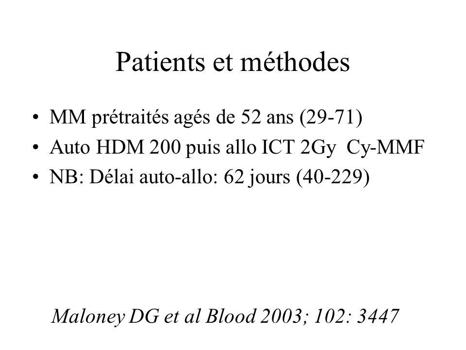 Patients et méthodes MM prétraités agés de 52 ans (29-71)
