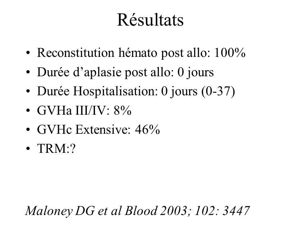 Résultats Reconstitution hémato post allo: 100%