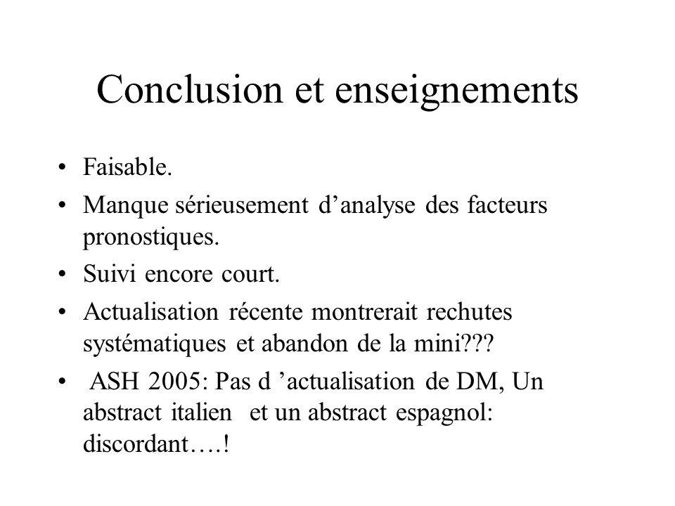 Conclusion et enseignements