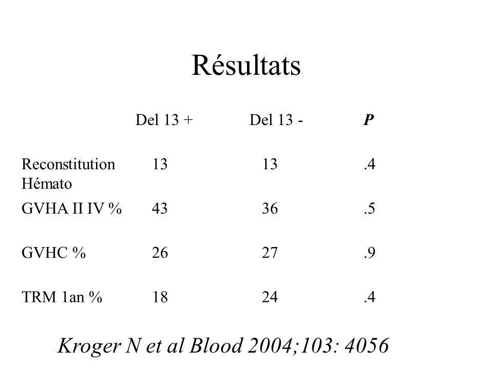 Résultats Kroger N et al Blood 2004;103: 4056 Del 13 + Del 13 - P
