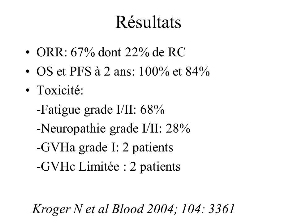 Résultats ORR: 67% dont 22% de RC OS et PFS à 2 ans: 100% et 84%