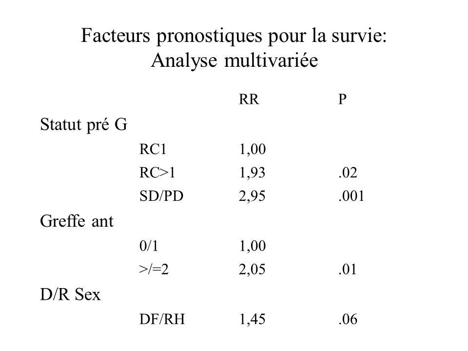 Facteurs pronostiques pour la survie: Analyse multivariée
