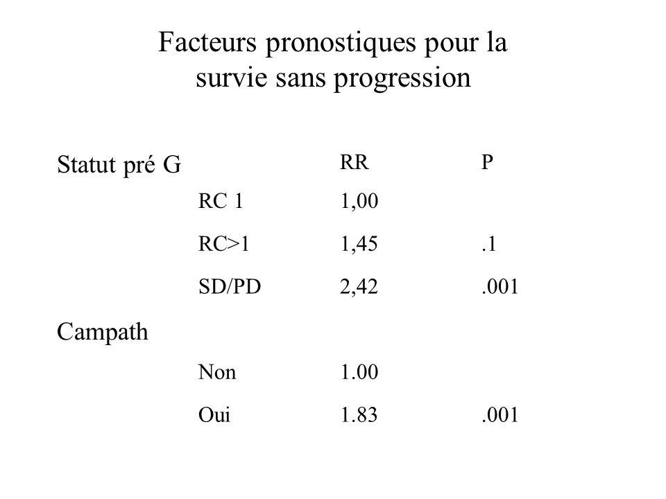 Facteurs pronostiques pour la survie sans progression