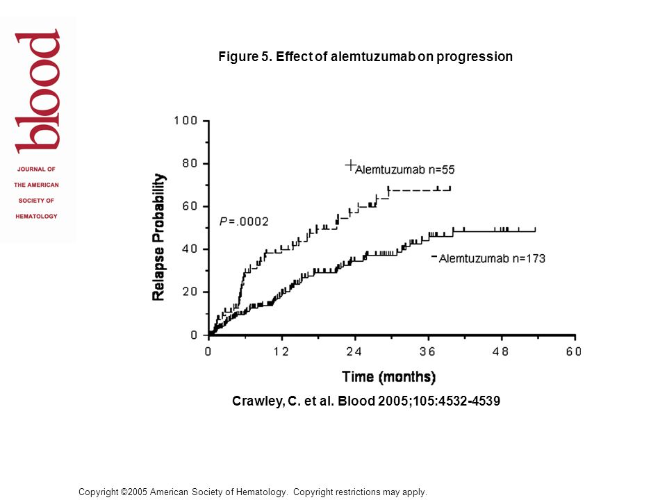 + - Figure 5. Effect of alemtuzumab on progression