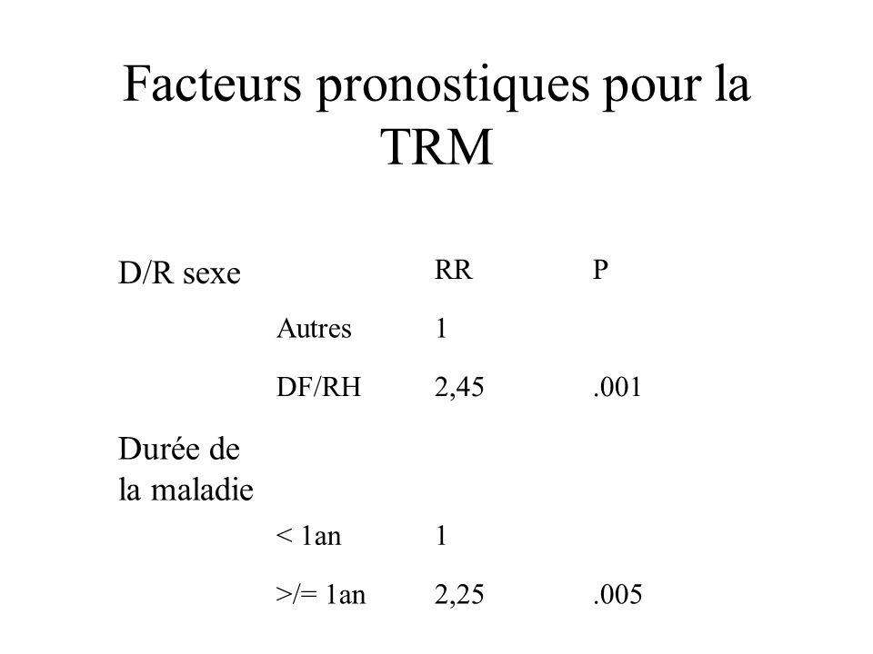 Facteurs pronostiques pour la TRM