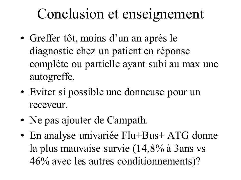 Conclusion et enseignement