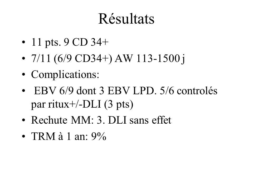 Résultats 11 pts. 9 CD 34+ 7/11 (6/9 CD34+) AW 113-1500 j