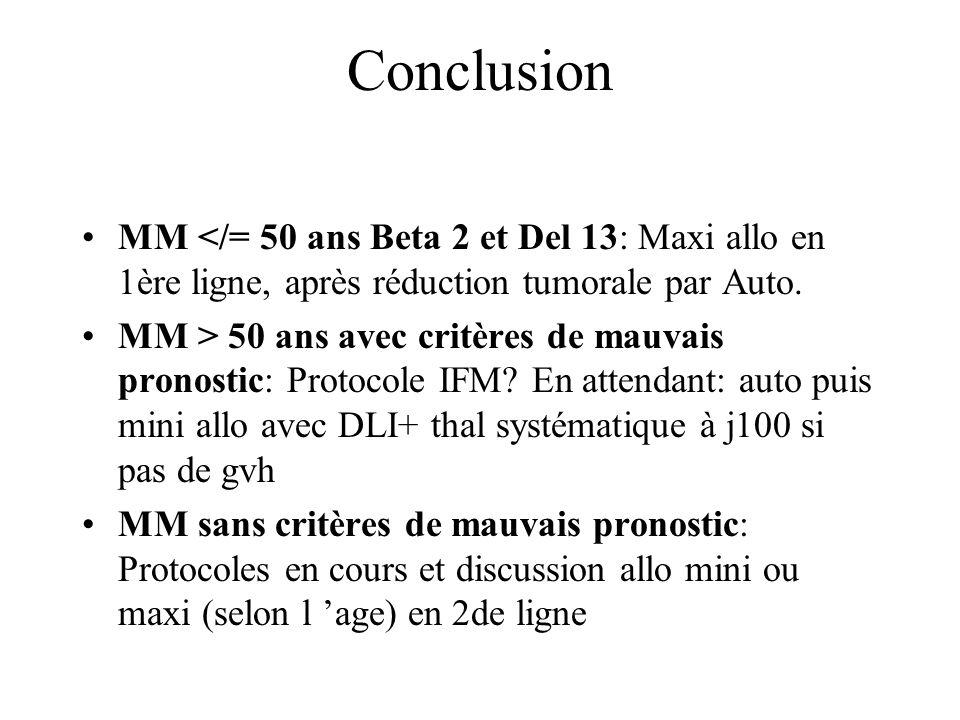 Conclusion MM </= 50 ans Beta 2 et Del 13: Maxi allo en 1ère ligne, après réduction tumorale par Auto.
