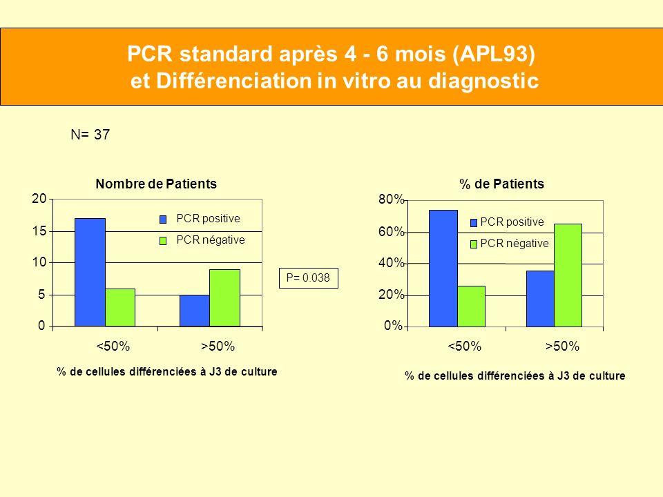 PCR standard après 4 - 6 mois (APL93)