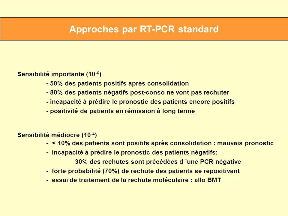 Approches par RT-PCR standard