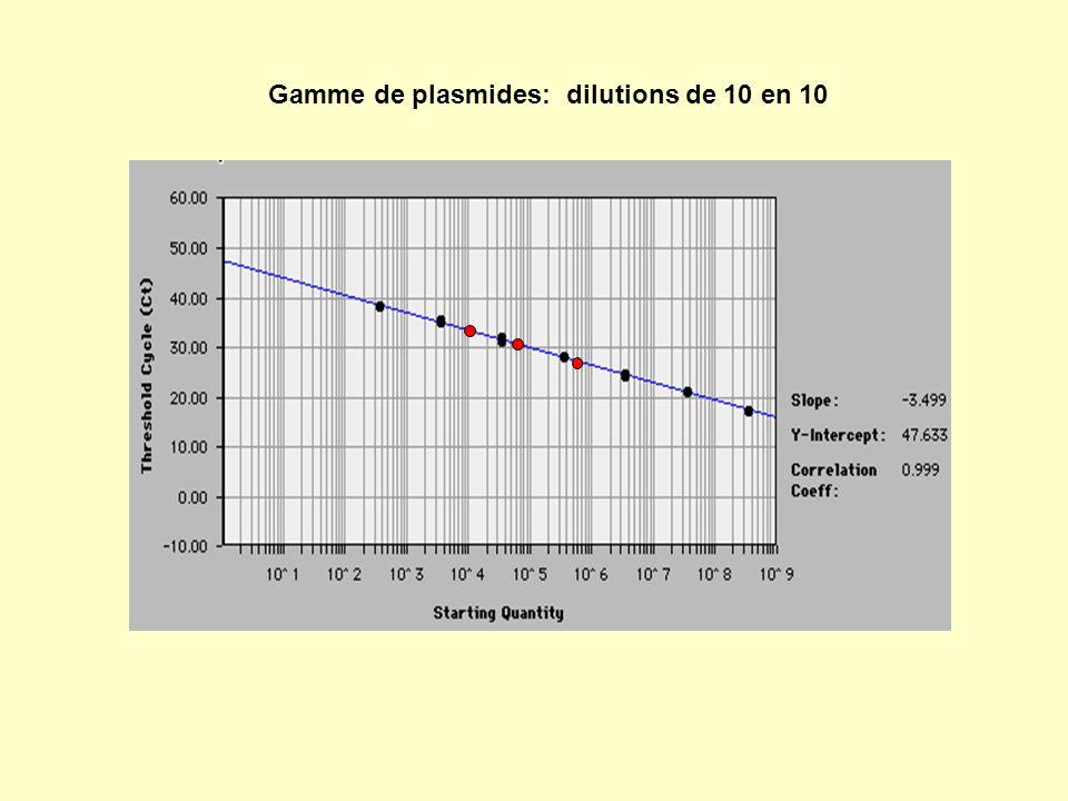 Gamme de plasmides: dilutions de 10 en 10